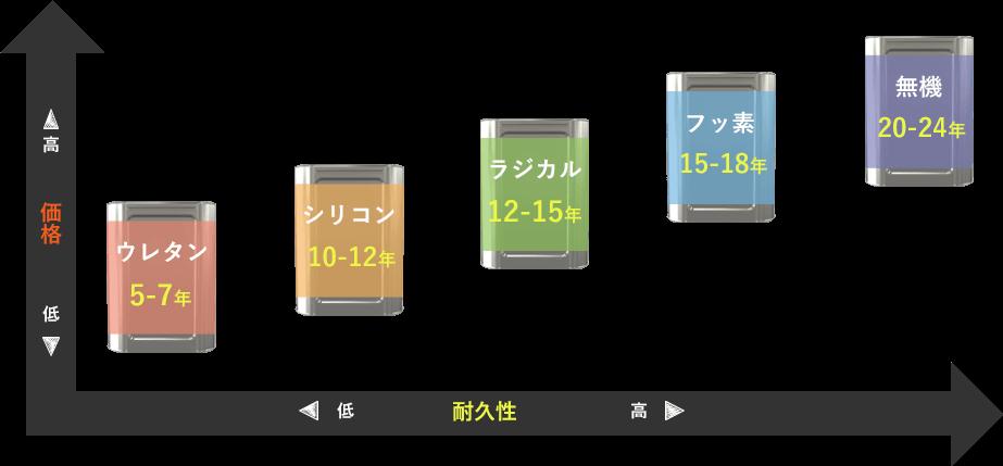 塗料の種類と耐久性 ウレタン5-7年 シリコン10-12年 ラジカル12-15年 フッ素15-18年 無機20-24年