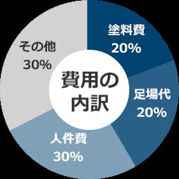 費用の内訳 塗料費20% 足場代20% 人件費30% その他30%